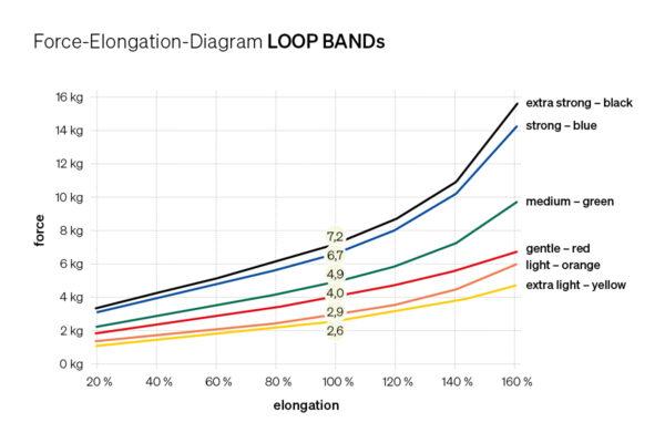 Force Elongation Diagram