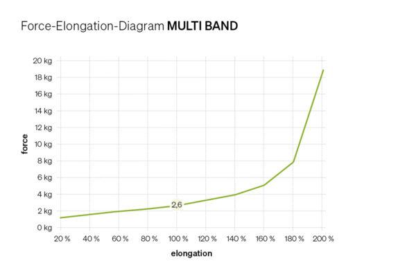 Force Elongation Diagram MULTI BAND