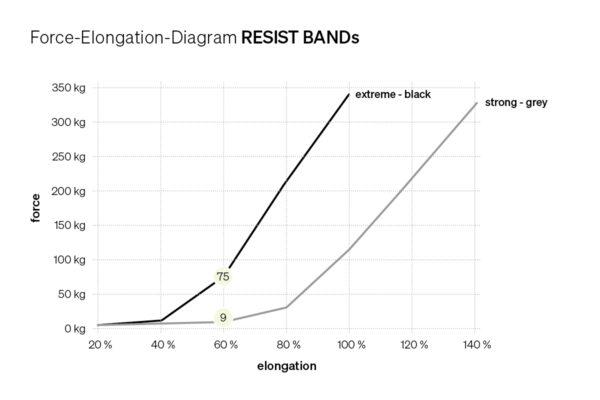 Force Elongation Diagram RESIST BAND